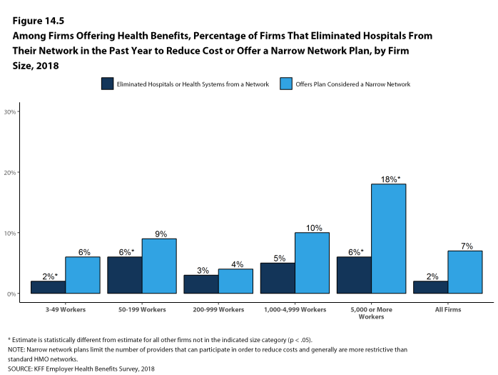 Figure 14.5: Among Firms Offering Health Benefits, Percentage of Firms That Eliminated Hospitals From Their Network In the Past Year to Reduce Cost or Offer a Narrow Network Plan, by Firm Size, 2018