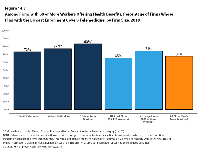 Figure 14.7: Among Firms With 50 or More Workers Offering Health Benefits, Percentage of Firms Whose Plan With the Largest Enrollment Covers Telemedicine, by Firm Size, 2018
