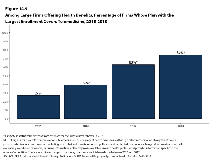 Figure 14.9: Among Large Firms Offering Health Benefits, Percentage of Firms Whose Plan With the Largest Enrollment Covers Telemedicine, 2015-2018
