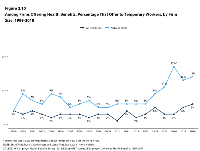 Figure 2.10: Among Firms Offering Health Benefits, Percentage That Offer to Temporary Workers, by Firm Size, 1999-2018