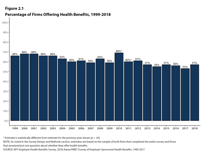 Figure 2.1: Percentage of Firms Offering Health Benefits, 1999-2018