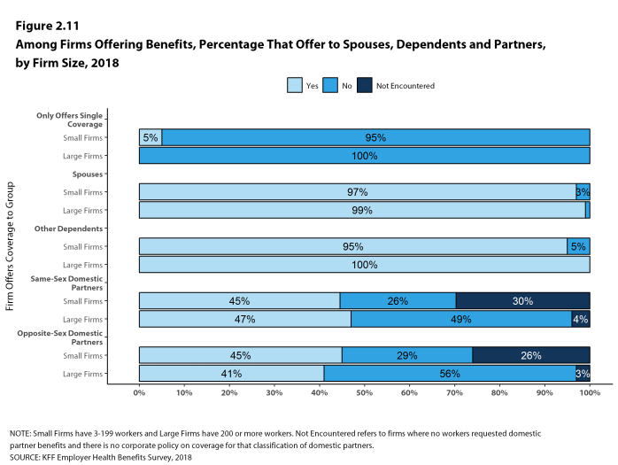 Figure 2.11: Among Firms Offering Benefits, Percentage That Offer to Spouses, Dependents and Partners, by Firm Size, 2018