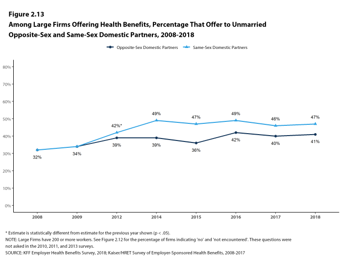Figure 2.13: Among Large Firms Offering Health Benefits, Percentage That Offer to Unmarried Opposite-Sex and Same-Sex Domestic Partners, 2008-2018