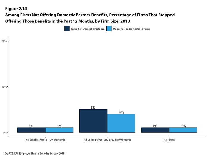 Figure 2.14: Among Firms Not Offering Domestic Partner Benefits, Percentage of Firms That Stopped Offering Those Benefits In the Past 12 Months, by Firm Size, 2018