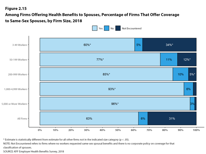 Figure 2.15: Among Firms Offering Health Benefits to Spouses, Percentage of Firms That Offer Coverage to Same-Sex Spouses, by Firm Size, 2018