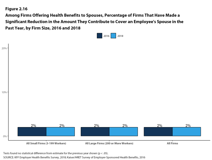 Figure 2.16: Among Firms Offering Health Benefits to Spouses, Percentage of Firms That Have Made a Significant Reduction In the Amount They Contribute to Cover an Employee's Spouse In the Past Year, by Firm Size, 2016 and 2018