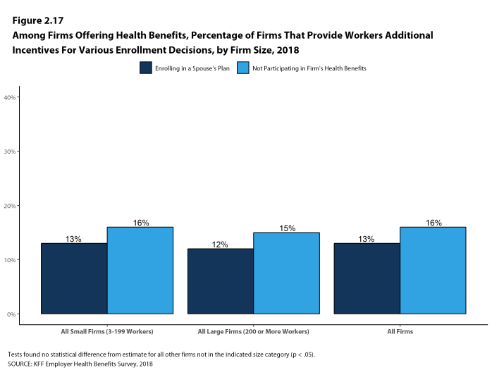 Figure 2.17: Among Firms Offering Health Benefits, Percentage of Firms That Provide Workers Additional Incentives for Various Enrollment Decisions, by Firm Size, 2018