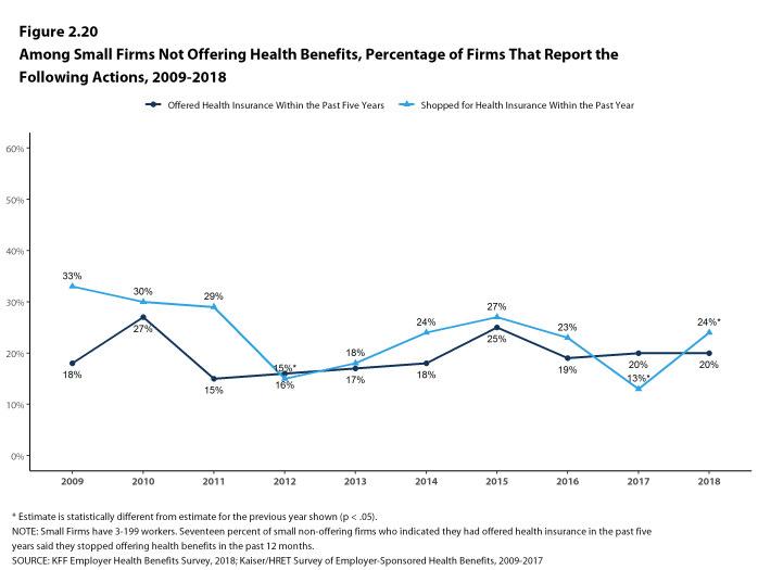Figure 2.20: Among Small Firms Not Offering Health Benefits, Percentage of Firms That Report the Following Actions, 2009-2018