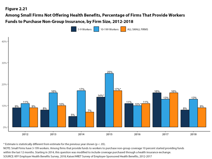 Figure 2.21: Among Small Firms Not Offering Health Benefits, Percentage of Firms That Provide Workers Funds to Purchase Non-Group Insurance, by Firm Size, 2012-2018