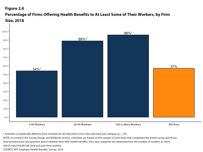 Figure 2.4: Percentage of Firms Offering Health Benefits to at Least Some of Their Workers, by Firm Size, 2018