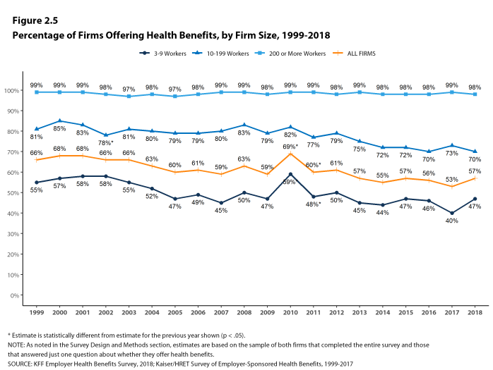 Figure 2.5: Percentage of Firms Offering Health Benefits, by Firm Size, 1999-2018
