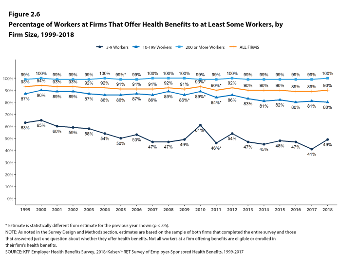 Figure 2.6: Percentage of Workers at Firms That Offer Health Benefits to at Least Some Workers, by Firm Size, 1999-2018