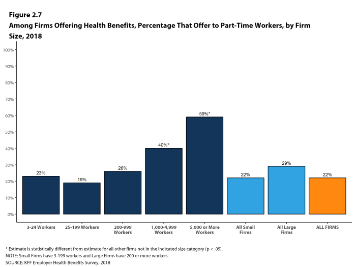 Figure 2.7: Among Firms Offering Health Benefits, Percentage That Offer to Part-Time Workers, by Firm Size, 2018
