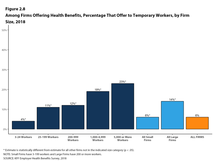 Figure 2.8: Among Firms Offering Health Benefits, Percentage That Offer to Temporary Workers, by Firm Size, 2018