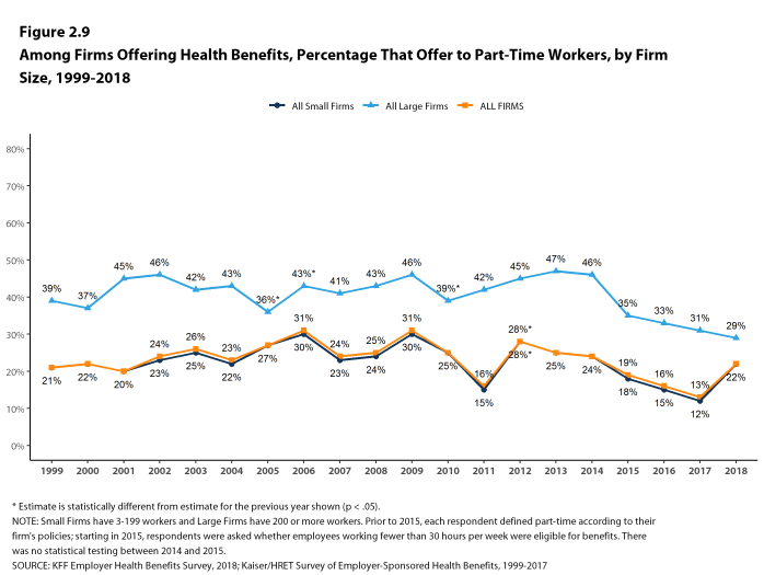 Figure 2.9: Among Firms Offering Health Benefits, Percentage That Offer to Part-Time Workers, by Firm Size, 1999-2018