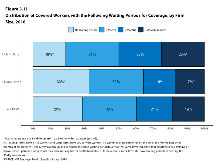 Figure 3.11: Distribution of Covered Workers With the Following Waiting Periods for Coverage, by Firm Size, 2018