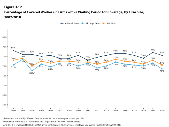 Figure 3.12: Percentage of Covered Workers In Firms With a Waiting Period for Coverage, by Firm Size, 2002-2018