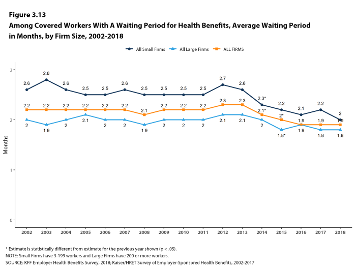 Figure 3.13: Among Covered Workers With a Waiting Period for Health Benefits, Average Waiting Period In Months, by Firm Size, 2002-2018