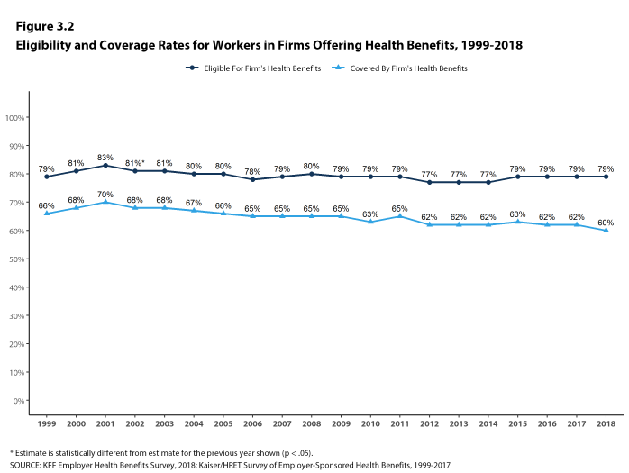 Figure 3.2: Eligibility and Coverage Rates for Workers In Firms Offering Health Benefits, 1999-2018