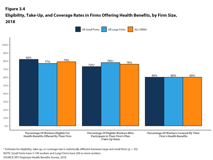 Figure 3.4: Eligibility, Take-Up, and Coverage Rates In Firms Offering Health Benefits, by Firm Size, 2018