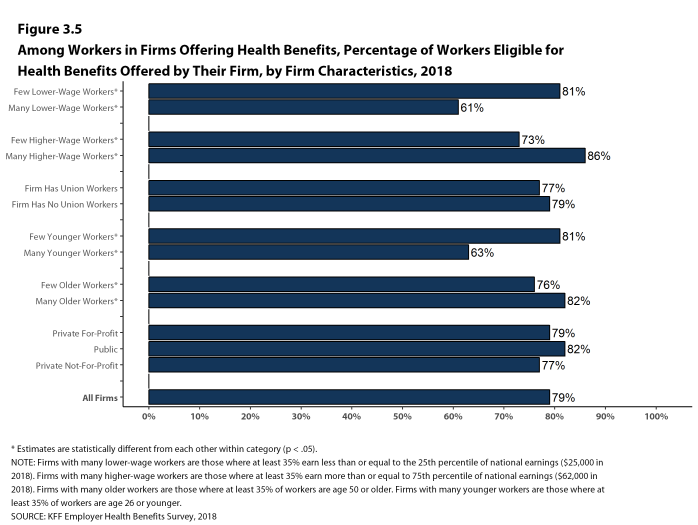 Figure 3.5: Among Workers In Firms Offering Health Benefits, Percentage of Workers Eligible for Health Benefits Offered by Their Firm, by Firm Characteristics, 2018