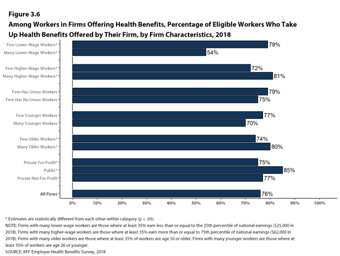 Figure 3.6: Among Workers In Firms Offering Health Benefits, Percentage of Eligible Workers Who Take Up Health Benefits Offered by Their Firm, by Firm Characteristics, 2018