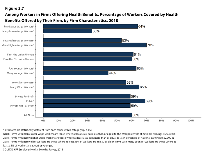 Figure 3.7: Among Workers In Firms Offering Health Benefits, Percentage of Workers Covered by Health Benefits Offered by Their Firm, by Firm Characteristics, 2018