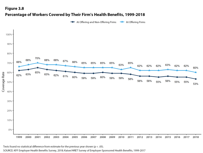 Figure 3.8: Percentage of Workers Covered by Their Firm's Health Benefits, 1999-2018