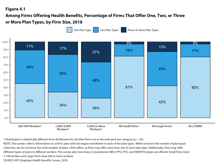 Figure 4.1: Among Firms Offering Health Benefits, Percentage of Firms That Offer One, Two, or Three or More Plan Types, by Firm Size, 2018