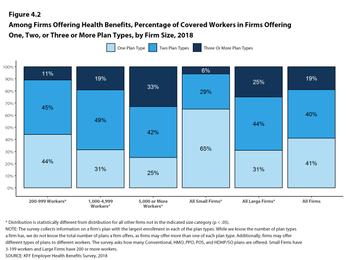 Figure 4.2: Among Firms Offering Health Benefits, Percentage of Covered Workers In Firms Offering One, Two, or Three or More Plan Types, by Firm Size, 2018