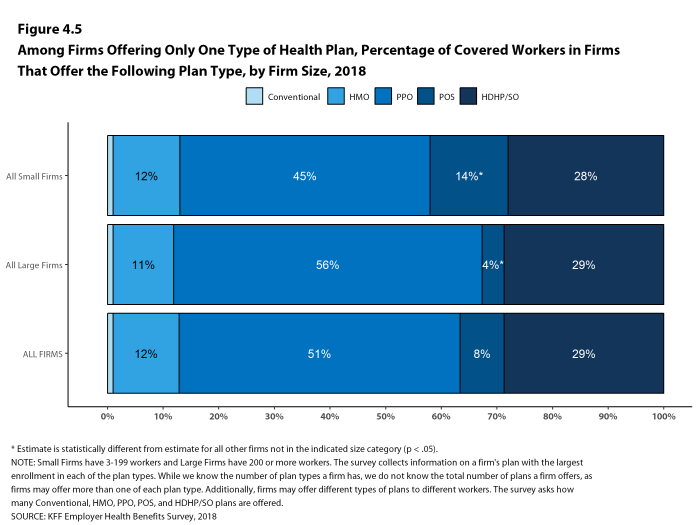 Figure 4.5: Among Firms Offering Only One Type of Health Plan, Percentage of Covered Workers In Firms That Offer the Following Plan Type, by Firm Size, 2018