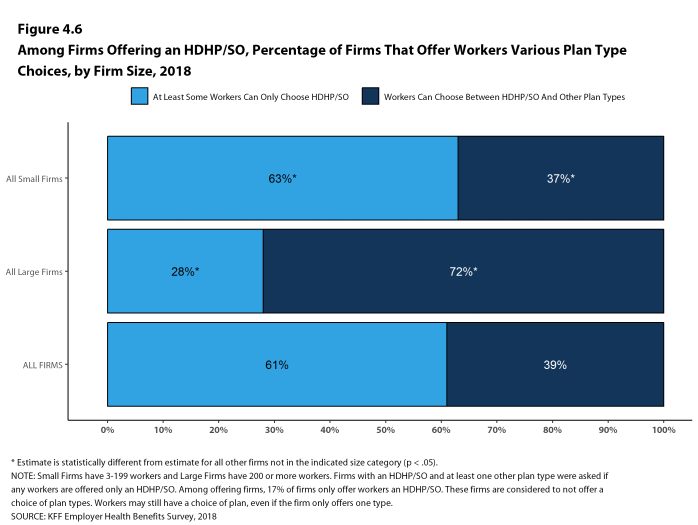 Figure 4.6: Among Firms Offering an HDHP/SO, Percentage of Firms That Offer Workers Various Plan Type Choices, by Firm Size, 2018