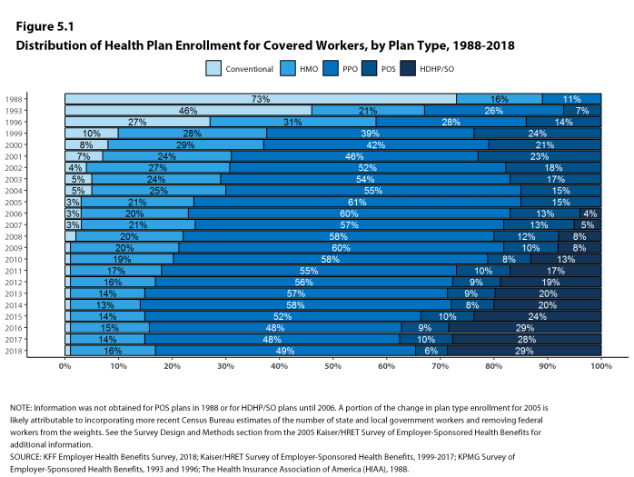 Figure 5.1: Distribution of Health Plan Enrollment for Covered Workers, by Plan Type, 1988-2018