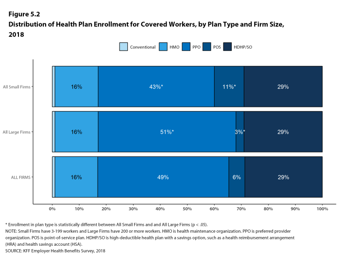 Figure 5.2: Distribution of Health Plan Enrollment for Covered Workers, by Plan Type and Firm Size, 2018
