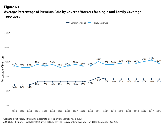 Figure 6.1: Average Percentage of Premium Paid by Covered Workers for Single and Family Coverage, 1999-2018