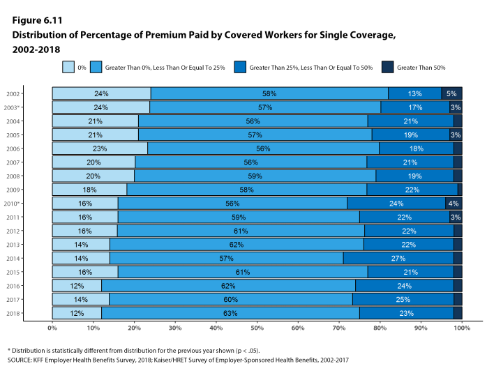 Figure 6.11: Distribution of Percentage of Premium Paid by Covered Workers for Single Coverage, 2002-2018