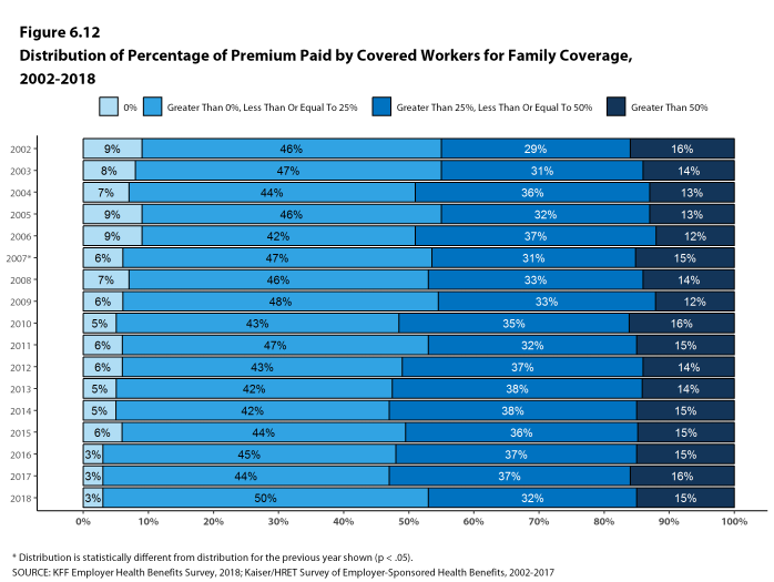 Figure 6.12: Distribution of Percentage of Premium Paid by Covered Workers for Family Coverage, 2002-2018