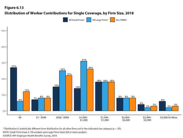 Figure 6.13: Distribution of Worker Contributions for Single Coverage, by Firm Size, 2018