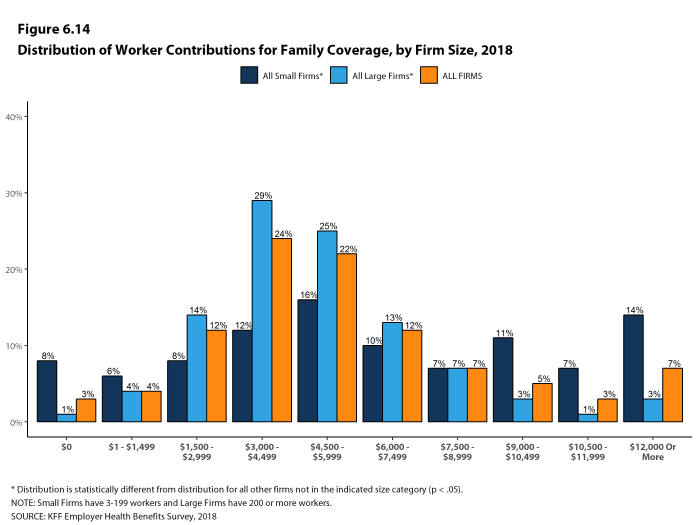 Figure 6.14: Distribution of Worker Contributions for Family Coverage, by Firm Size, 2018