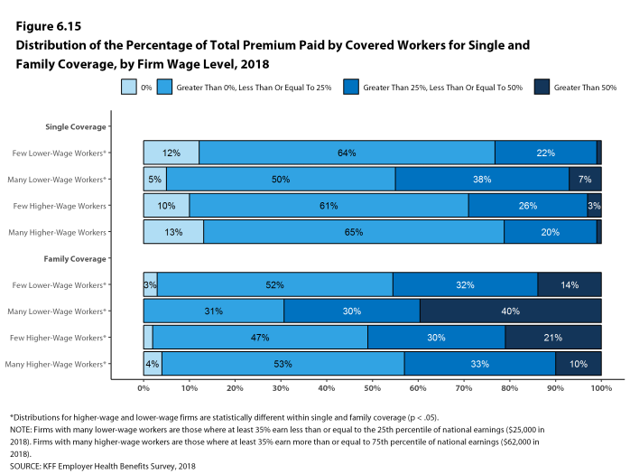 Figure 6.15: Distribution of the Percentage of Total Premium Paid by Covered Workers for Single and Family Coverage, by Firm Wage Level, 2018