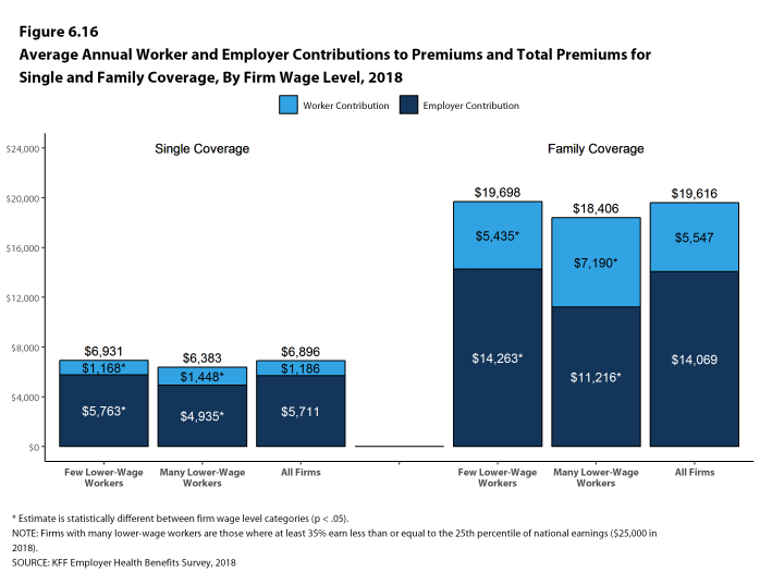 Figure 6.16: Average Annual Worker and Employer Contributions to Premiums and Total Premiums for Single and Family Coverage, by Firm Wage Level, 2018