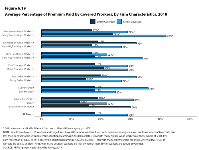 Figure 6.19: Average Percentage of Premium Paid by Covered Workers, by Firm Characteristics, 2018