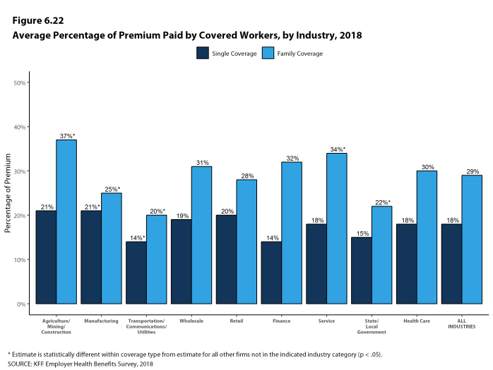 Figure 6.22: Average Percentage of Premium Paid by Covered Workers, by Industry, 2018