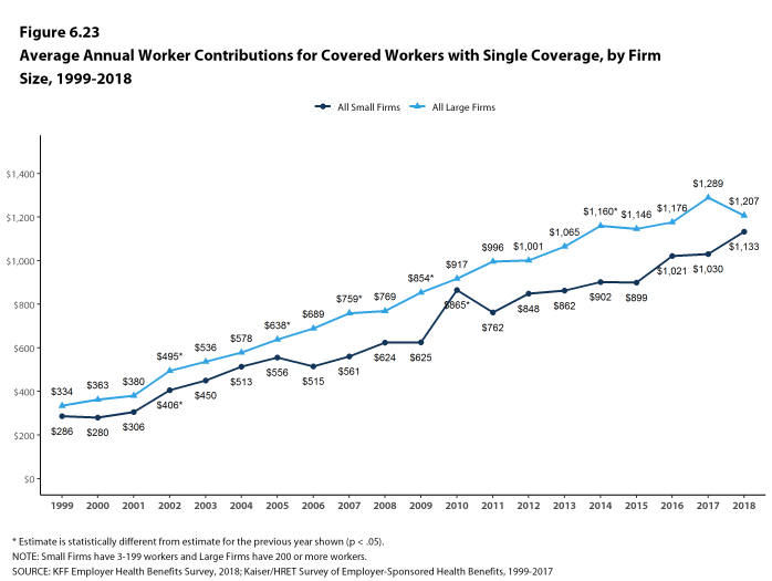Figure 6.23: Average Annual Worker Contributions for Covered Workers With Single Coverage, by Firm Size, 1999-2018