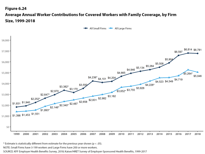 Figure 6.24: Average Annual Worker Contributions for Covered Workers With Family Coverage, by Firm Size, 1999-2018