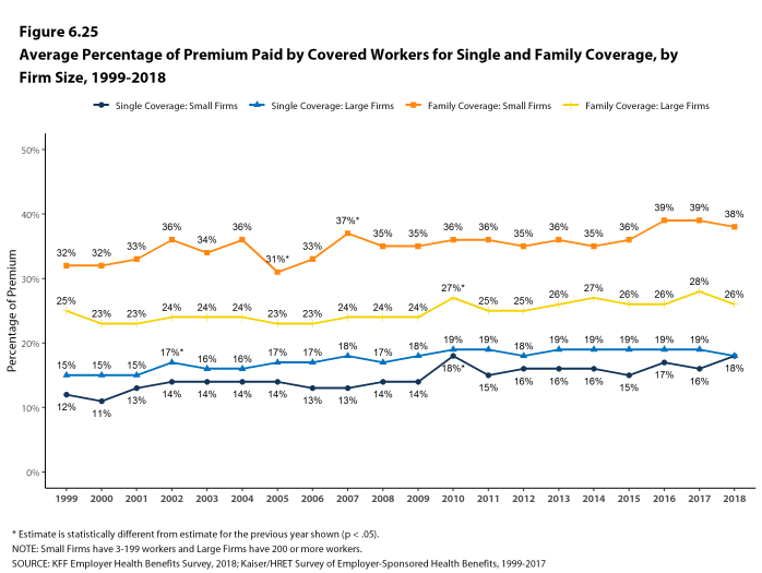 Figure 6.25: Average Percentage of Premium Paid by Covered Workers for Single and Family Coverage, by Firm Size, 1999-2018