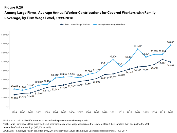 Figure 6.26: Among Large Firms, Average Annual Worker Contributions for Covered Workers With Family Coverage, by Firm Wage Level, 1999-2018