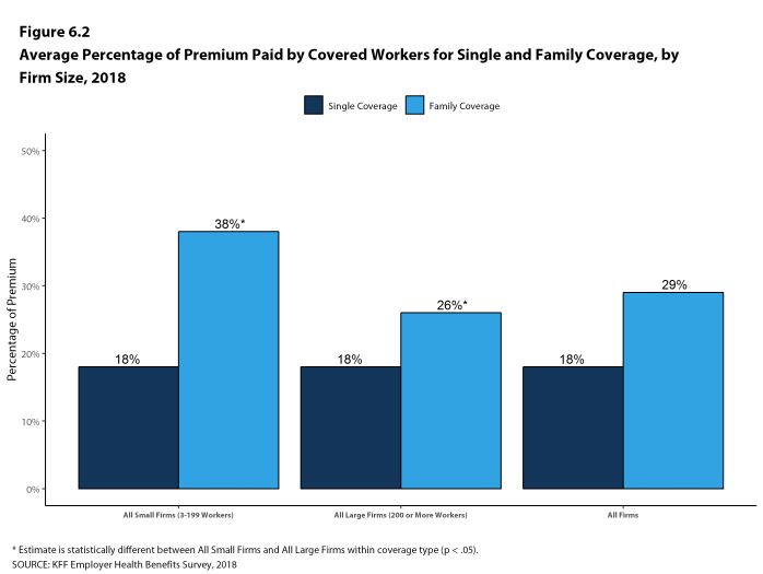 Figure 6.2: Average Percentage of Premium Paid by Covered Workers for Single and Family Coverage, by Firm Size, 2018