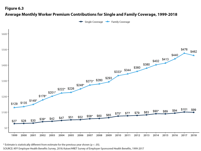 Figure 6.3: Average Monthly Worker Premium Contributions for Single and Family Coverage, 1999-2018