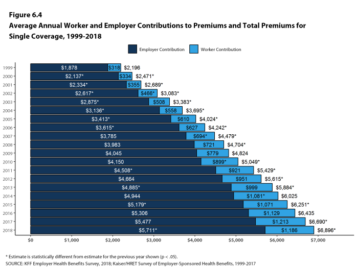 Figure 6.4: Average Annual Worker and Employer Contributions to Premiums and Total Premiums for Single Coverage, 1999-2018
